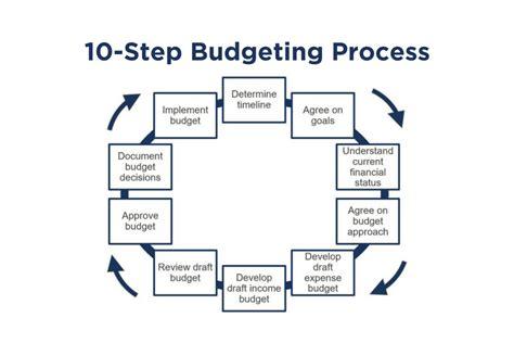 budgeting   step checklist propel nonprofits