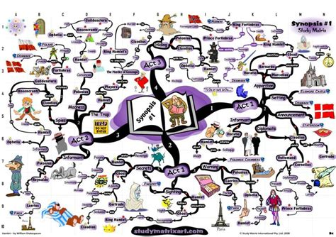 theme of jealousy in romeo and juliet william shakespeare hamlet synopsis and summary mind map