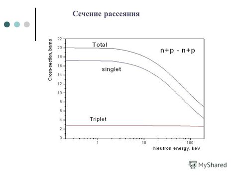 interaction cross section презентация на тему quot low energy nn interaction scattering