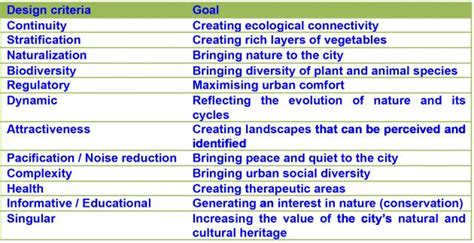 design guidelines definition do urban green corridors quot work quot it depends on what we