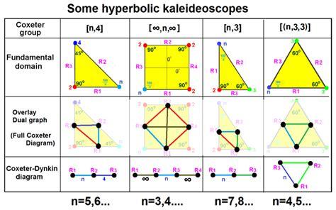 diagram of a kaleidoscope coxeter diagram