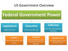 Cabinet Usa Gov4a United States Politics A Complete Overview