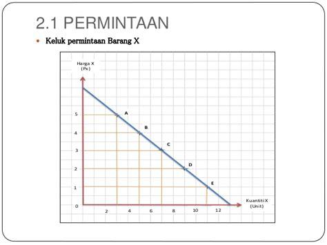 Contoh Permintaan by Bab 2 Permintaan Penawaran Kesimbangan Pasaran