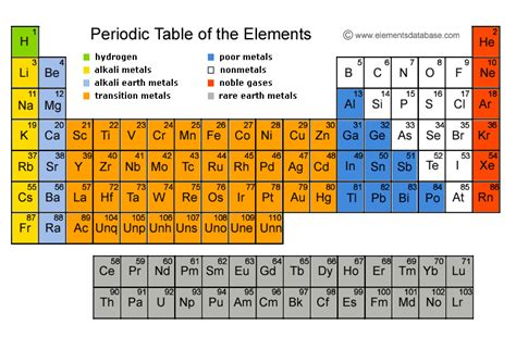 elementsdatabasecom releases  periodic table video