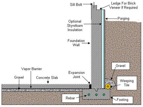 basement wall thickness foundations part 4