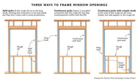 How To Build A House Frame by Split Jacks When Framing A Window Opening Fine Homebuilding