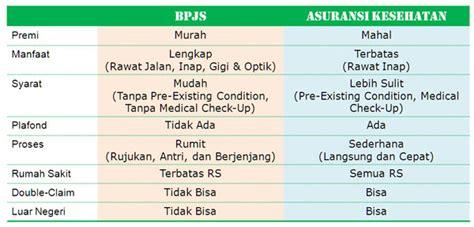 perbandingan bpjs dengan allianz prudential axa