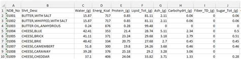 Excel Template Food Calorie And Nutritional Value Of Various Foods Template By Excelmadeeasy Nutrition Chart Template