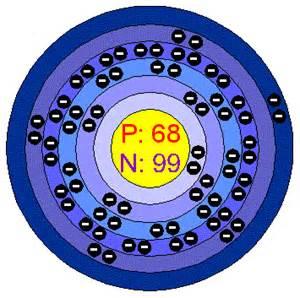 Number Of Protons In Francium Chemical Elements Erbium Er