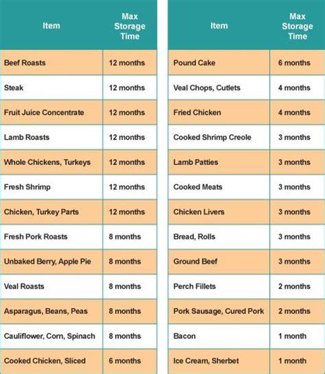 Frozen Shelf Usda by Frozen Food Expiration Chart Frozen Tips Frozen Foods