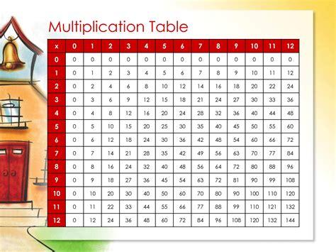 printable multiplication chart 0 9 printable multiplication chart 0 12 printable maps
