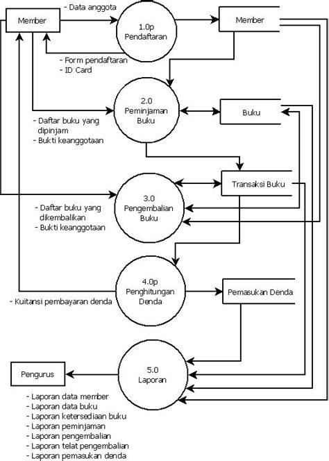 cara membuat dfd sistem informasi penjualan membuat dfd sistem informasi akademik contoh diagram nol