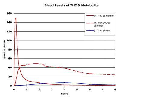 Marijuana Blood Detox Time by Thc Levels In Urine Chart Analyzing Our Test