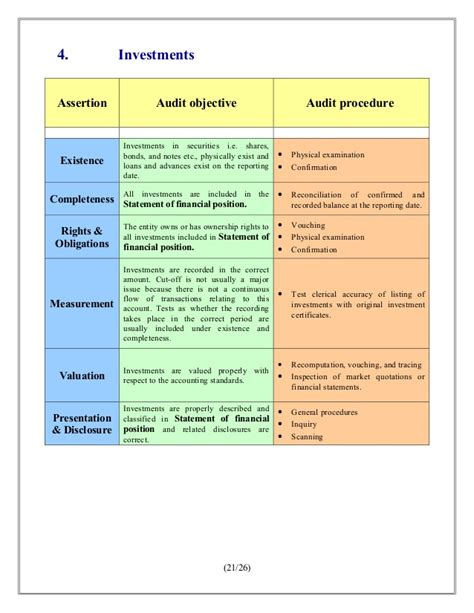 7 Auditing Assertions by Audit Assurance