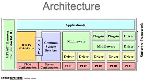 design framework software architecture overcoming software development challenges by using an