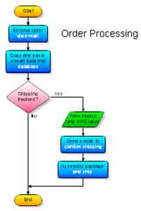 Sle Flow Chart Template Word by Ordering System Flowchart Flowchart In Word