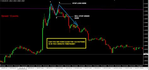 123 reversal pattern scalping multi timeframe trading with trendline trading strategy