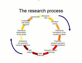 Qualitative Research Design Paper by Research Process Data Collected During The Investigation Creates The Hypothesis For The
