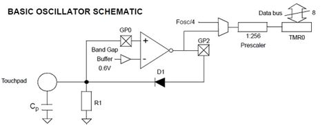 providing an edge in capacitive sensor applications app note implement capacitive sensing on a pic10f