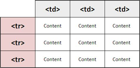 Table Tag Html by Creating Html Tables With Various Parameters Webnots