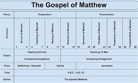 gospel parallels a synopsis of the three gospels with alternative readings from the manuscripts and noncanonical parallels classic reprint books gospel of matthew chart gospel of matthew overview