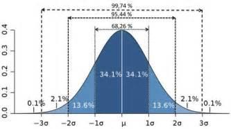 Descriptive Statistics Table Statistique Descriptive 224 Une Dimension Tutoriels