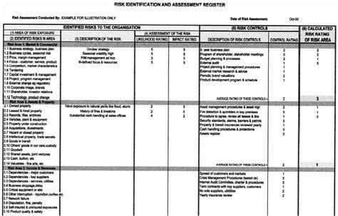 risk assessment register template risk register exle