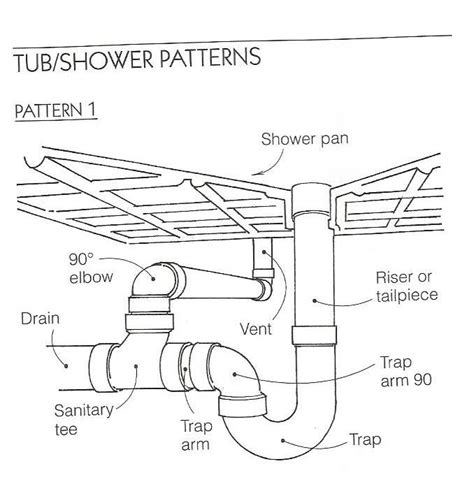 How To Vent A Shower Drain Diagram