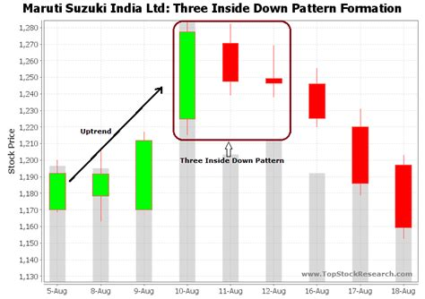 candlestick pattern three inside up three inside down candlestick pattern exle 2