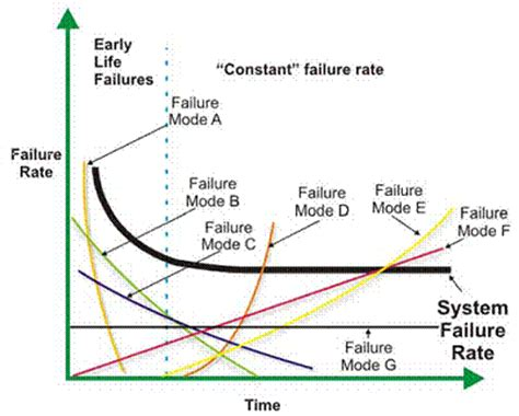 design engineer vs application engineer reliability engineering principles for the plant engineer