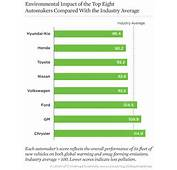 Rankings 2014 The Environmental Performance Of Car Companies