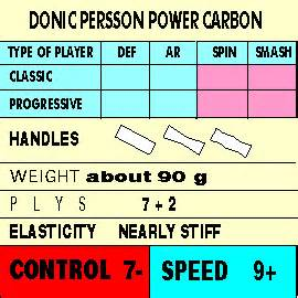 Lem Bat Power Attack Speed Glue donic persson power carbon senso