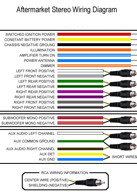 aftermarket car stereo wire colors caraudionow