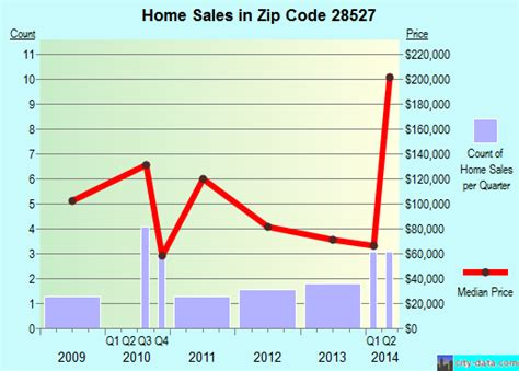 ernul nc zip code 28527 real estate home value
