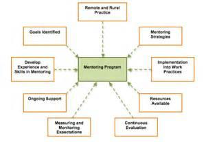 Mentoring Plan Outline by Remote And Rural Mentoring Program