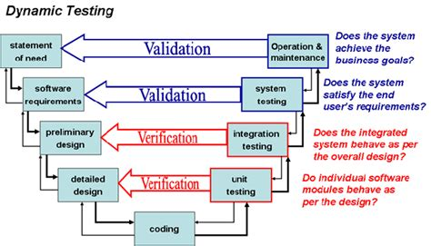 test pattern validation user guide verification and validation v v software reviews