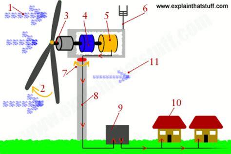 how do wind turbines work explain that stuff