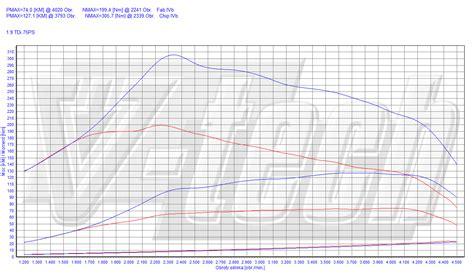 Audi A4 B5 1 9 Tdi Chiptuning by Chip Tuning Audi A4 B5 1 9 Tdi 55kw 75km