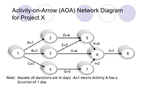 project network diagram generator aoa network diagram generator 28 images aoa network