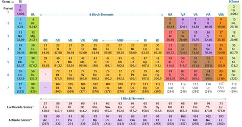 P On Periodic Table by Chemistry For Competitive Exams Periodic Table