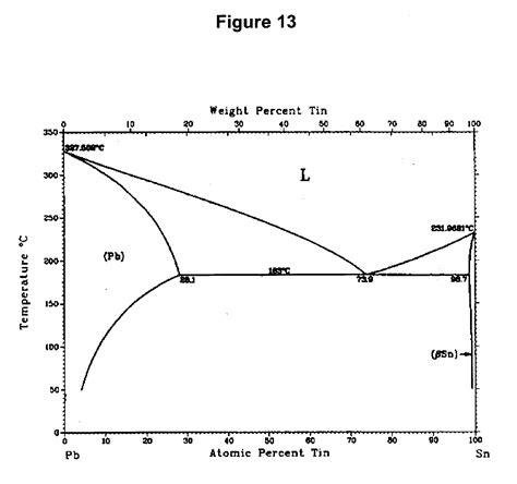 magnesium lead phase diagram lead magnesium phase diagram zinc diagram elsavadorla
