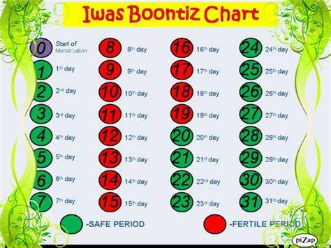 Calendar Method Calculator For Irregular Free Birth Free Birth Guide
