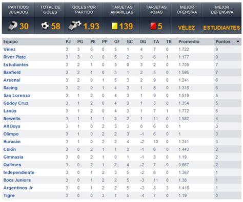 tabla posiciones tabla de posiciones hasta la tercera fecha del torneo