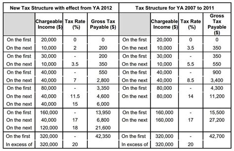 2012 Tax Table by Alabama Income Tax Table 2012 Images