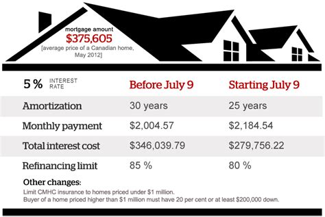 canadian housing mortgage infographic mortgage rules changes 2012 interactive cbcnews ca