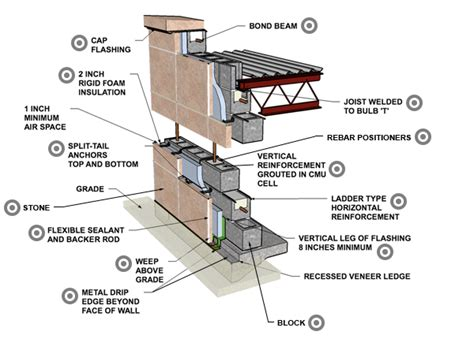home design story social rating foundations u2014 part 2 greenbuildingadvisor heat