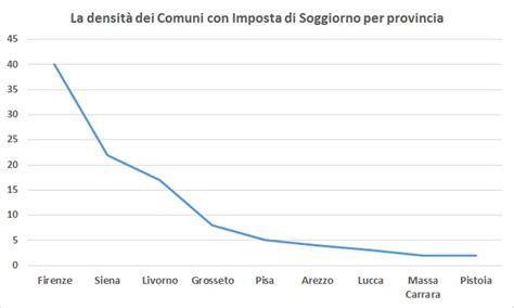 tassa soggiorno firenze tassa di soggiorno 33 di gettito nel 2014 in italia