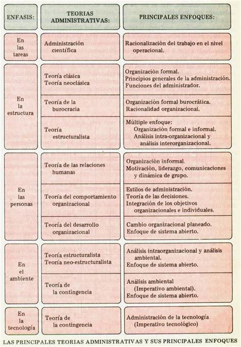 el enfoque tpico de la escuela de administracin cientfica es el introducci 243 n a la administraci 243 n monografias com