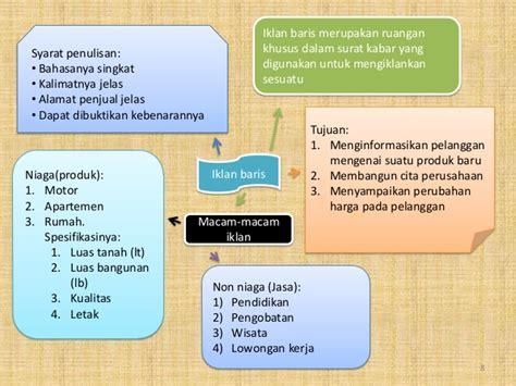 syarat membuat mind map mind map bahasa indonesia kelas 9