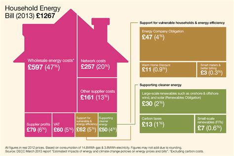 average electricity bill 4 bedroom house average electricity bill 4 bedroom house uk www